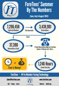 ForeTees Summer By The Numbers